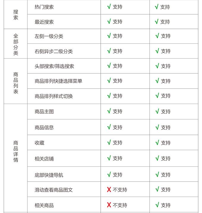 多商户ectouch微分销与多商户ecjia微店对比-02.png