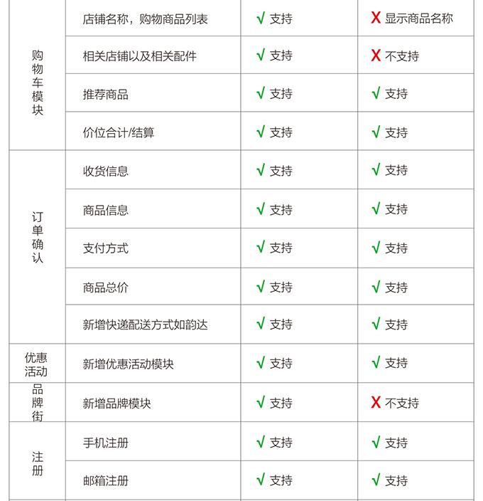 多商户ectouch微分销与多商户ecjia微店对比-03.png