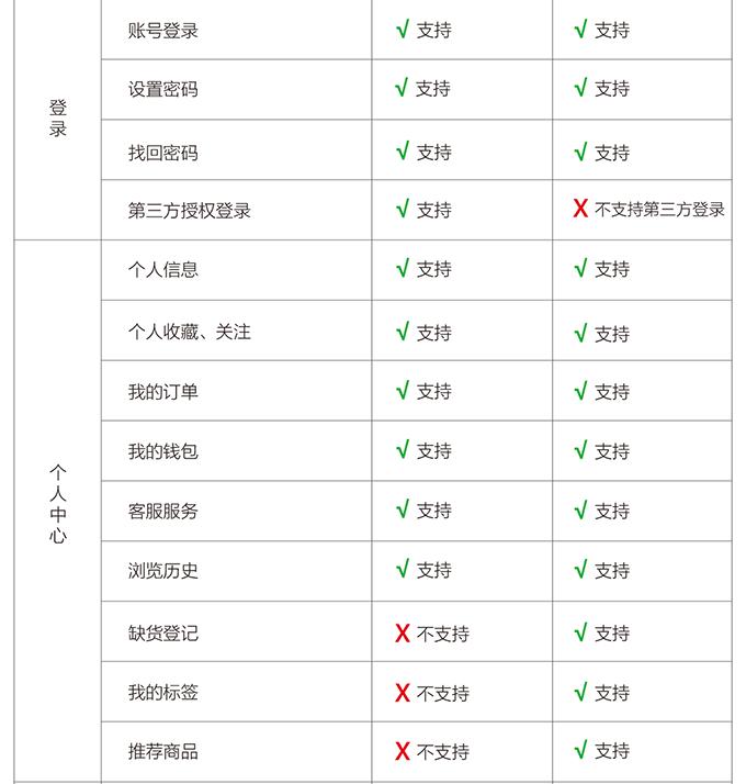 多商户ectouch微分销与多商户ecjia微店对比-04.png