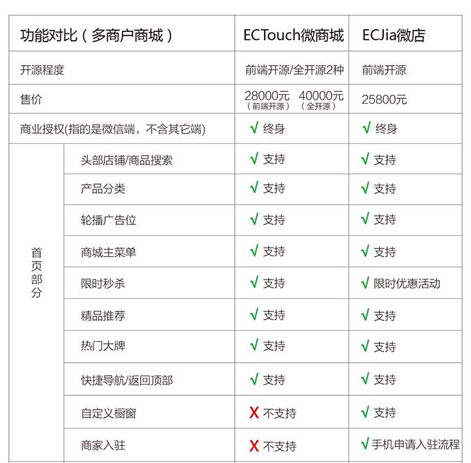 多商户ectouch微商城与多商户ecjia微店对比-01.png