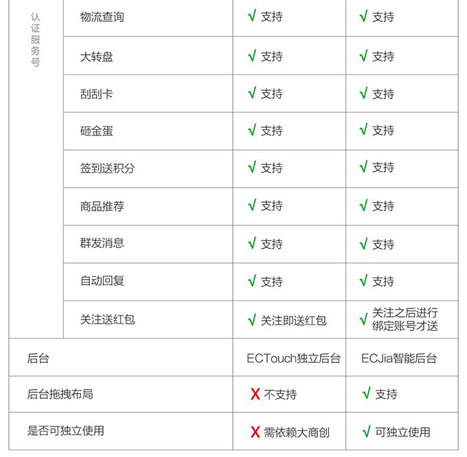 多商户ectouch微商城与多商户ecjia微店对比-08.png